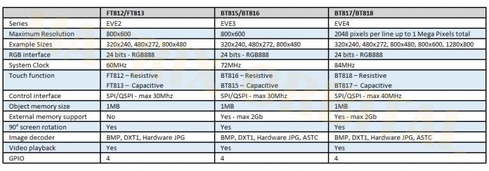 Vierte Generation der EVE-Chips: BT817/818 von FTDI/Bridgetek