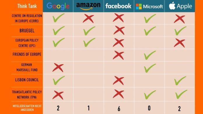 Facebook, Google, Apple und Co. wegen verdeckter Lobbyarbeit in der Kritik