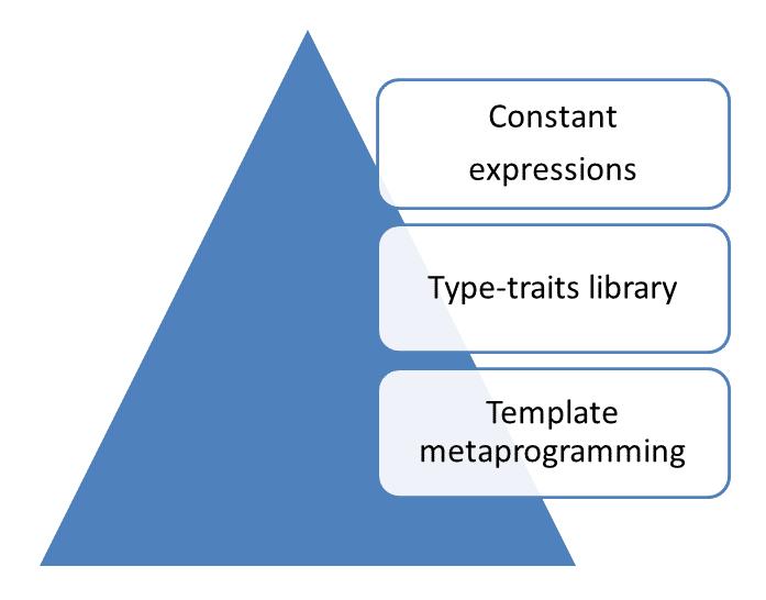 C++ Core Guidelines: Programmierung zur Compilezeit