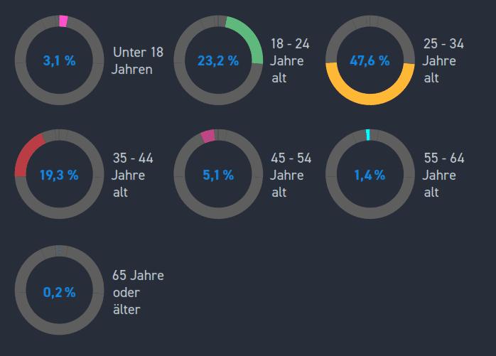 Die Entwickler-Community in Deutschland ist jung: Drei Viertel der Befragten waren jünger als 35 Jahre. (Bild Stack Overflows)