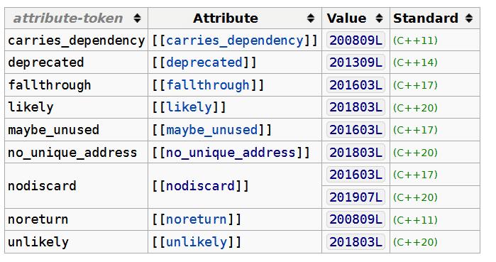 Prüfen von C++ Featuren mit C++20
