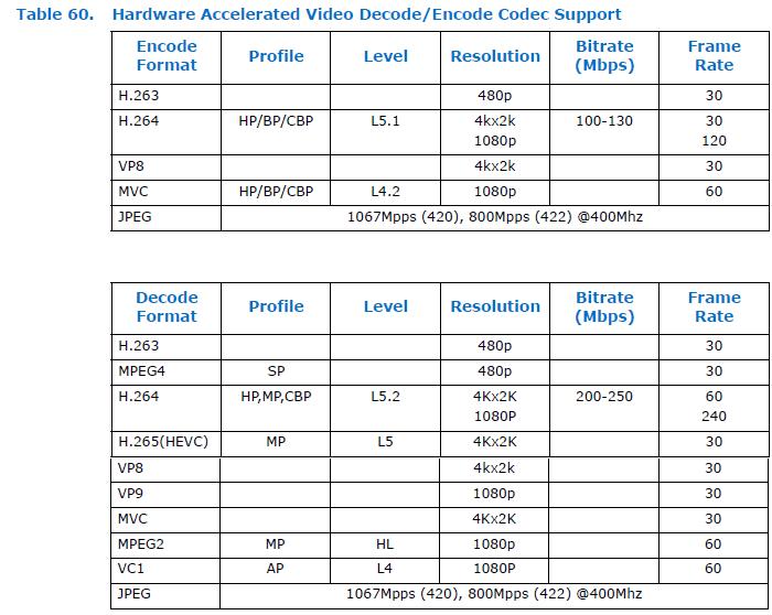 Laut Datenblatt kann der Atom x7-Z8000 H.264-codierte UHD-Videos mit 60 Hz abspielen.