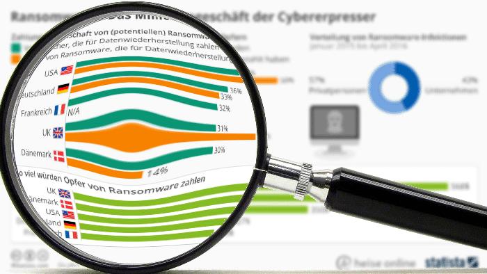 Statistik Ransomware