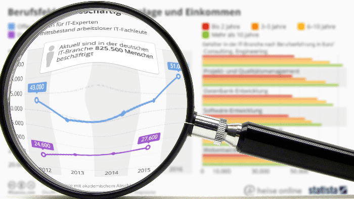 """""""Statistisch gesehen"""": Trotz Fachkräftemangel Arbeitslose am IT-Jobmarkt"""