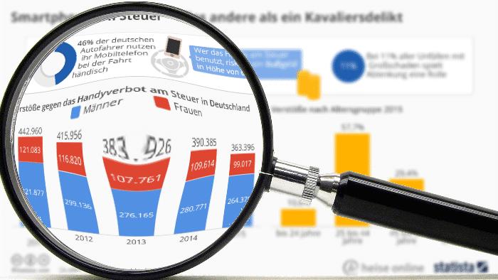 """""""Statistisch gesehen"""": Gefahr durch Smartphones am Steuer"""