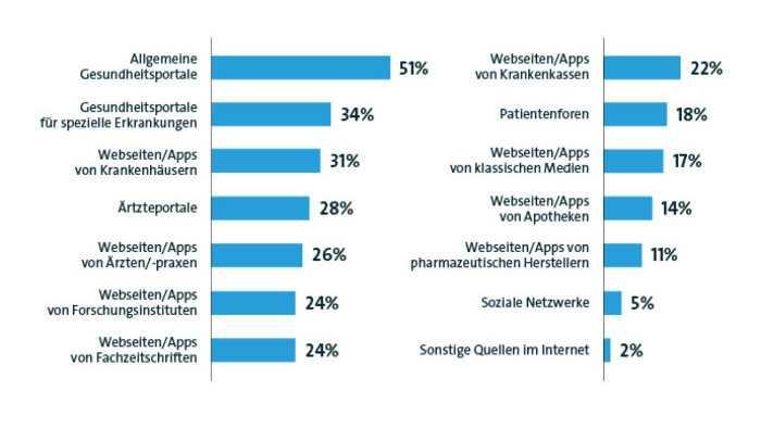 Zwei Drittel der Internetnutzer in Deutschland recherchieren Krankheitssymptone
