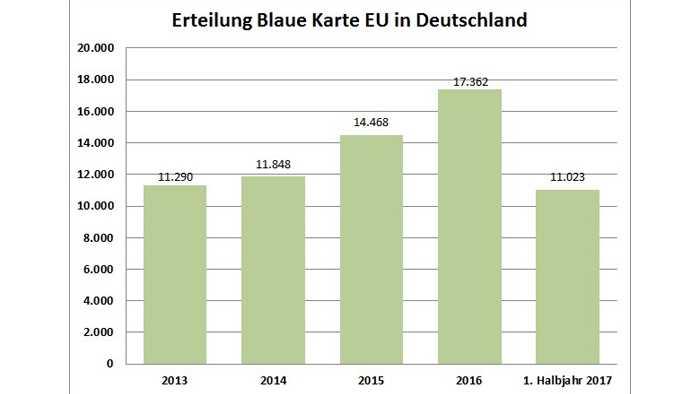 Fachkräftemangel: Blaue Karte der EU wird begehrter