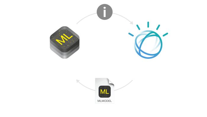 Core ML: Apple arbeitet mit IBMs Watson zusammen