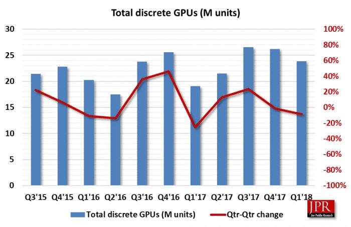 GPU-Quartalsentwicklung