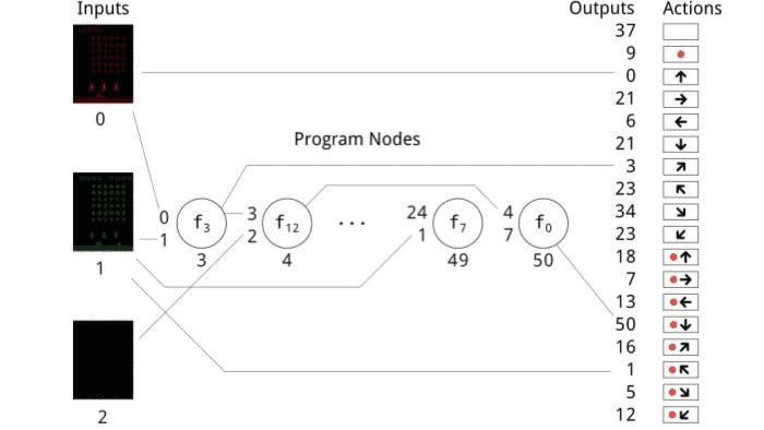 Studie: Evolutionäre Algorithmen sind teilweise besser als Deep-Learning