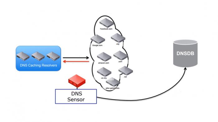 Missing Link: Datenschutz, DAUs und Developer – Streit um zentrale DNS-Resolver
