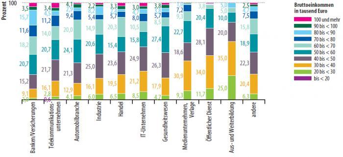 Gesamteinkommen nach Branchen: Von links nach rechts gesehen fallen die unterschiedlichen Lagen der Einkommensklasse von 50 bis 60.000 Euro auf. Dies zeigt zum Beispiel, dass in Banken und Versicherungen mehr als die Hälfte der Teilnehmer von diesen und darüber liegenden Einkommen profitiert.