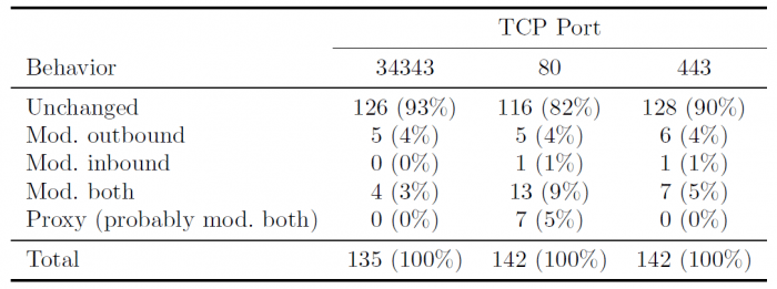 Table 1: Changes made to the ISN by middle-boxes dependent on the destination port as measured by Honda et al. (Michio Honda, Yoshifumi Nishida, Costin Raiciu, Adam Greenhalgh, Mark Handley, and Hideyuki Tokuda. Is it still possible to extend tcpß In Procee- dings of the 2011 ACM SIGCOMM Conference on Internet Measurement Conference, IMC '11, pages 181{194, New York, NY, USA, 2011. ACM.)