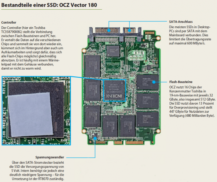 Aufbau einer SSD (Teil 1)