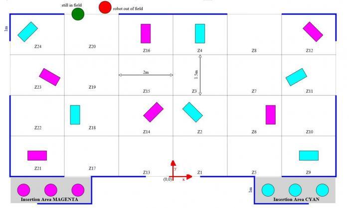 Spielfeld-Layout mit 24 rechteckigen Zonen