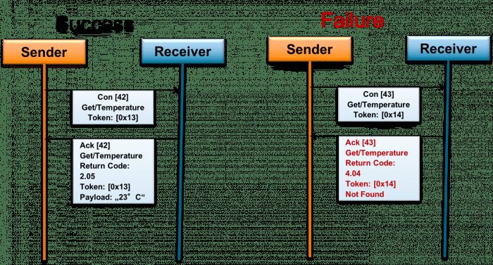 Links: Der Empfänger schickt in der Antwort Nutzdaten mit. Rechts: Der Empfänger meldet einen Fehler.