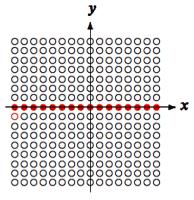 Ganzzahliger Quotient x / y der vorzeichenbehafteten Werte x und y (schwarz), dessen undefinierte Kombinationen (rot, gefüllt) und Überlauf (rot, offen)