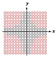 Produkt x · y der vorzeichenbehafteten Werte x und y (schwarz) und dessen Überläufe (rot)