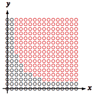 Produkt x · y der vorzeichenlosen Werte x und y (schwarz) und dessen Überläufe (rot)