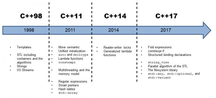 Was ist modernes C++?