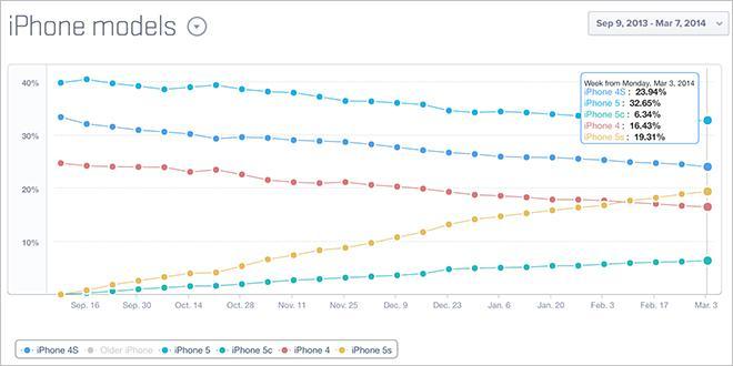 Verkaufsentwicklung bei iPhone-Modellen