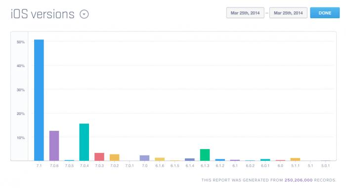 iOS 7.1 ist auf knapp der Hälfte aller Geräte