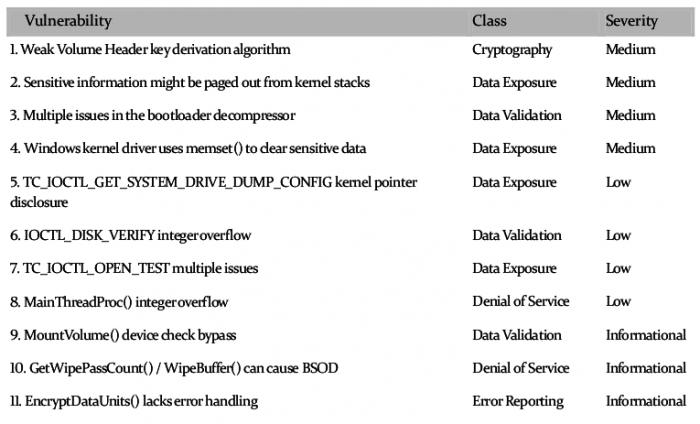 TrueCrypt-Schwachstellen