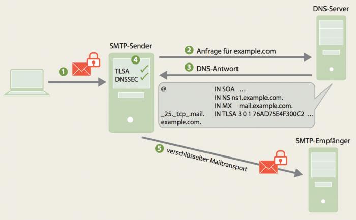 Bei DANE prüft ein Mail-Server zunächst über eine mit DNSSEC gesicherte DNS-Abfrage, ob sein Gegenüber TLS unterstützt. Wenn ja, bekommt er mit der Antwort auch den öffentlichen Schlüssel für eine sichere Verbindung. Damit sind MITM- und Umleitungsangriffe ausgeschlossen.