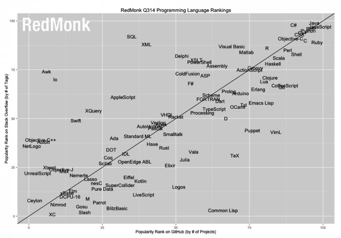 Das RedMonk-Rating versucht eine Korrelation zwischen der Beliebtheit von Programmiersprachen auf GitHub und Stack Overflow aufzustellen.