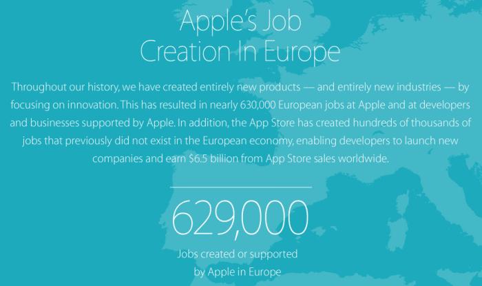 """Geschaffen oder unterstützt"": 629.000 Arbeitsplätze hängen in Europa angeblich an Apple."