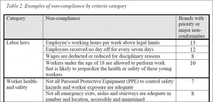 Die Kriterien mit den meisten Verstößen: In fast allen untersuchten Fabriken stehen Arbeiter länger am Band als gesetzlich erlaubt und arbeiten sieben Tage pro Woche. Oft werden sie auch mit Lohnabzügen diszipliniert.
