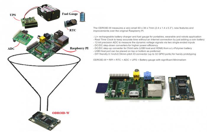 Sowohl in der Grafik als auch im Text stellt Hardkernel das Modul als Verbesserung des Raspberry Pi dar.