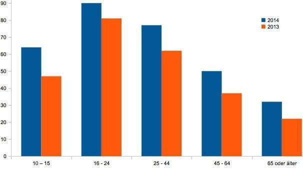 Anteil der mobilen Internetnutzer kräftig gewachsen