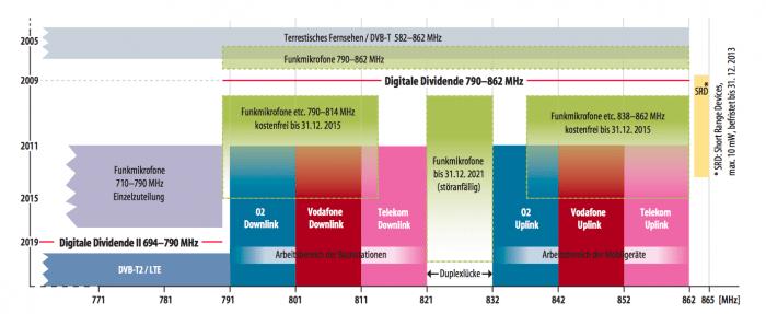 Noch immer kritisieren Betreiber von Funkmikrofonen die Folgen der Frequenzauktion im Jahr 2010. Seitdem haben sie aber immerhin noch ausreichend Spektrum zur Verfügung, um beispielsweise Audio-Übertragungen von Großveranstaltungen zu gewährleisten. Nun sollen Funkmikrofone auch den Bereich von 710 bis 792 MHz räumen.