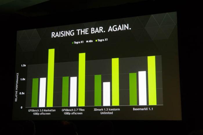 Nvidia verspricht für den Tegra X1 hohe Performance-Werte.