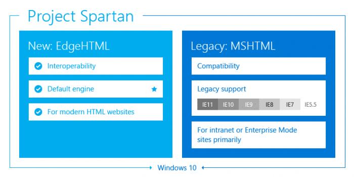 """Das """"Project Spartan"""" bündelt zwei Rendering-Engines: """"EdgeHTML"""" für moderne Websites und MSHTML etwa für ältere Intranet-Seiten."""