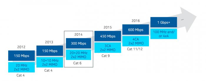 Unter Einsatz der Trägerbündelung kann man in 4G-Mobilfunknetzen in wenigen Jahren schon Spitzendatenraten auf Gigabit-Niveau erwarten. Dafür werden bis zu 100 MHz zusammengefasst. Die Technik lässt sich aber auch mit zusätzlichen räumlich separierten Datenströmen kombinieren.