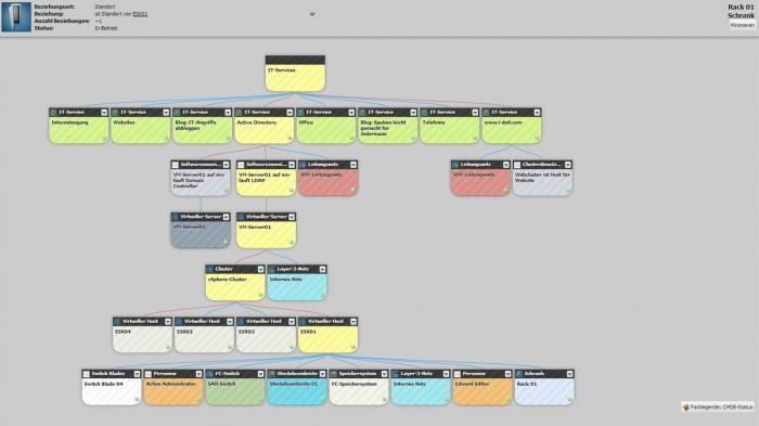 Neue i-doit-Version erleichtert Administratoren das Servicemanagement