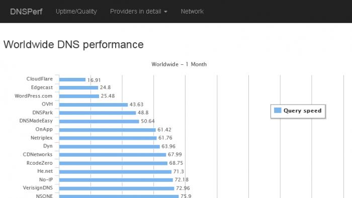 DNSPerf: Welcher DNS-Server ist der Schnellste?
