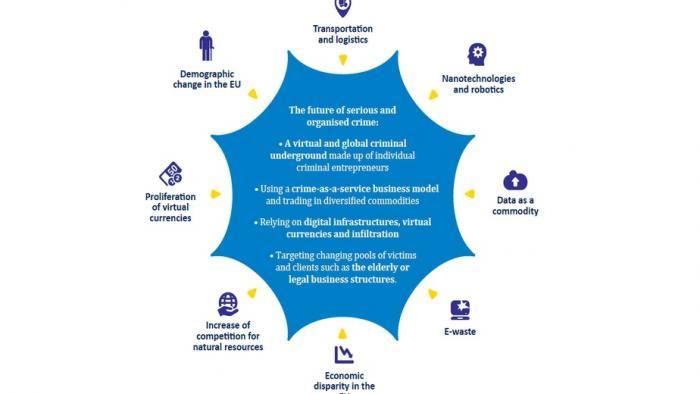Europol: Die Zukunft der organisierten Kriminalität