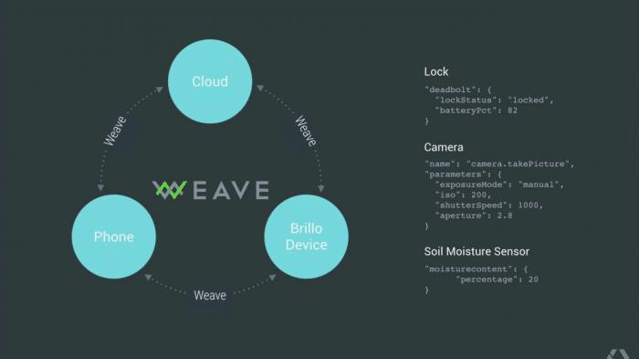 Google Brillo und Weave: Ein Android fürs Internet der Dinge