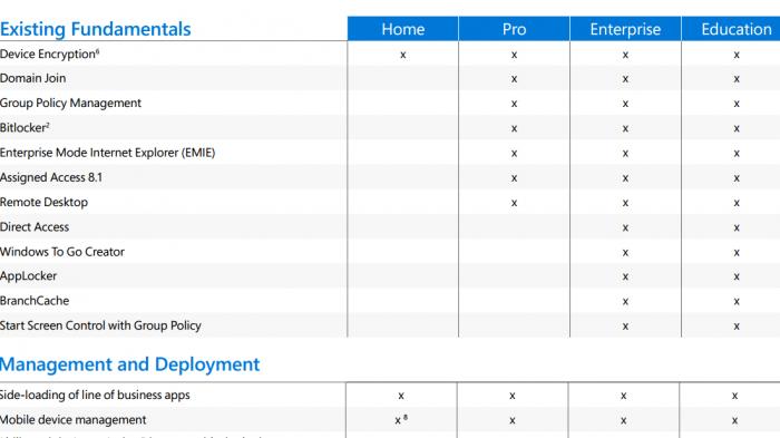 Microsoft nennt Unterschiede der Windows-10-Editionen