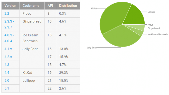 Android-Verteilung: Android 5.0/5.1 Lollipop bei fast 20 ...