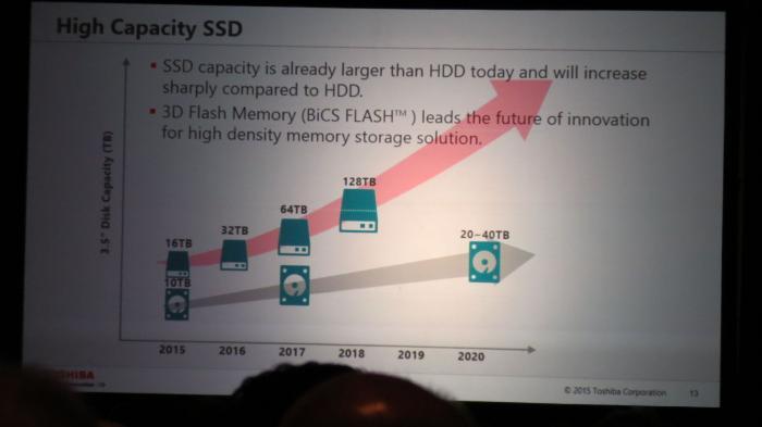 Flash Memory Summit: Toshiba-Präsentation