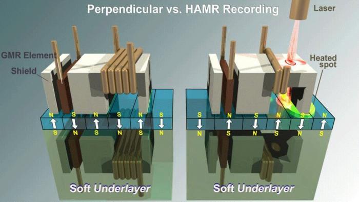 Perpendicular vs HAMR Recording