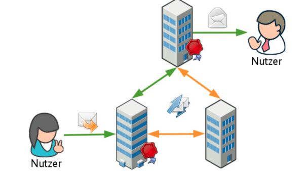 Schema: PGP-Verschlüsselung E-Mail