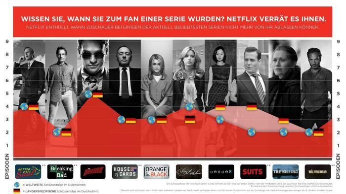 Netflix-Studie über Serien
