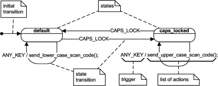 UML-Diagramm einer einfachen Zustandsmaschine
