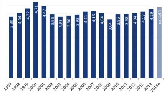 Statistik Netto-Werbeerlöse
