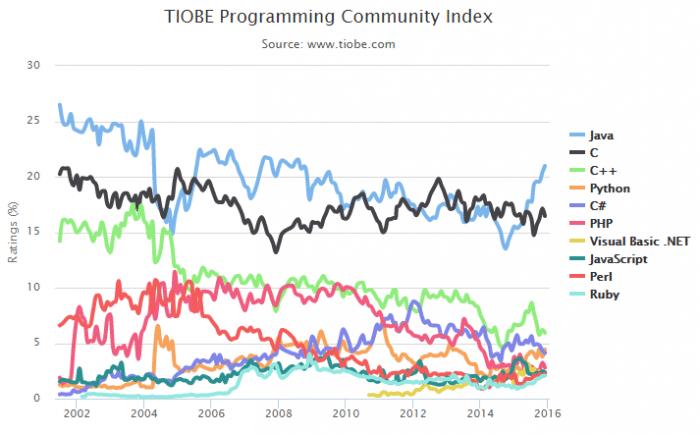 Der Dezemberindex zeigt einen anhaltenden Aufwärtstrend von Java. Pythons Höhenflug geht im Mittelfeld optisch unter.